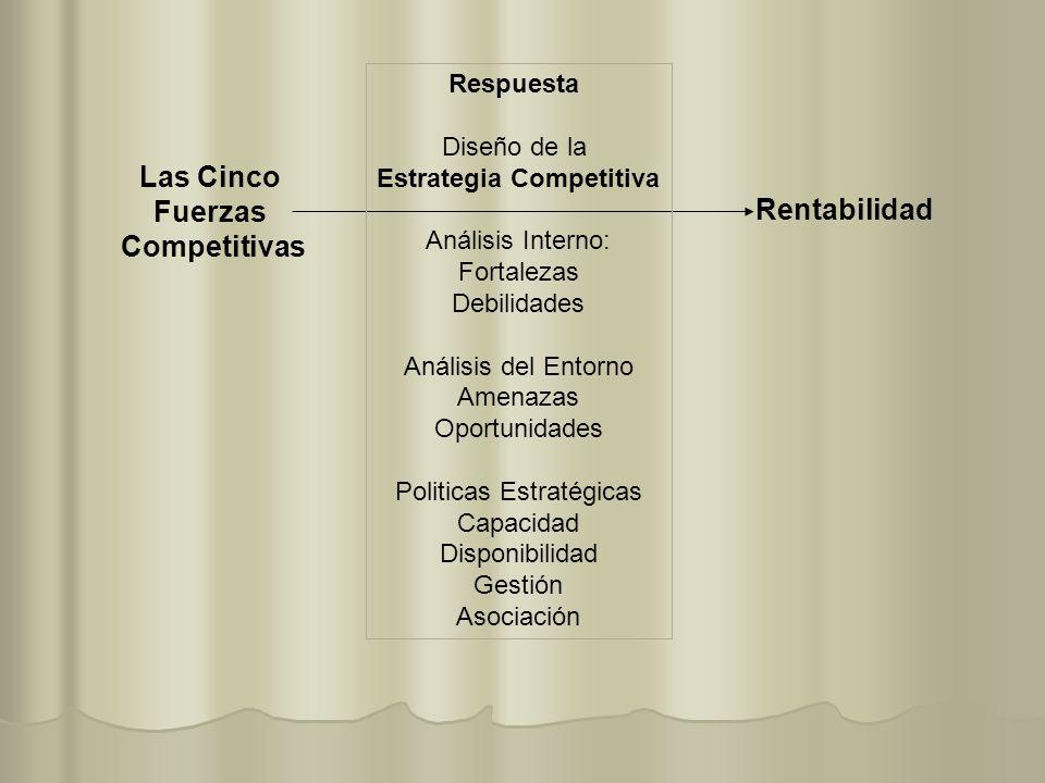 Las Cinco Fuerzas Competitivas Rentabilidad Respuesta Diseño de la Estrategia Competitiva Análisis Interno: Fortalezas Debilidades Análisis del Entorn