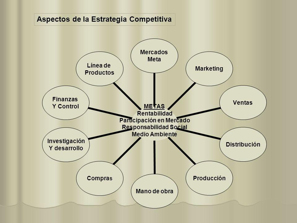 METAS Rentabilidad Participación en Mercado Responsabilidad Social Medio Ambiente Mercados Meta MarketingVentasDistribuciónProducción Mano de obra Com