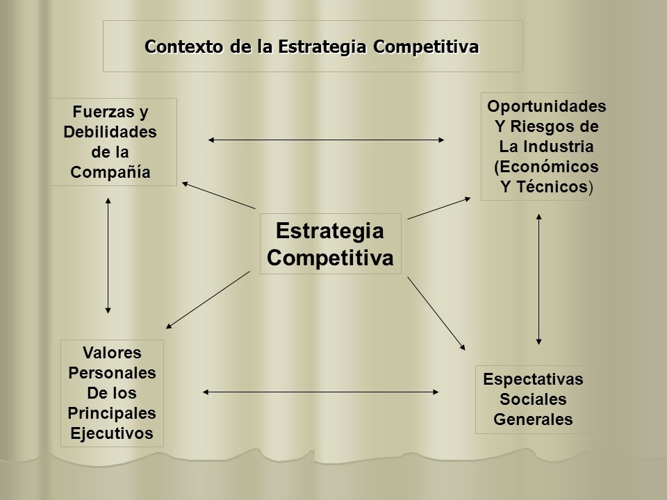 Contexto de la Estrategia Competitiva Fuerzas y Debilidades de la Compañía Oportunidades Y Riesgos de La Industria (Económicos Y Técnicos) Valores Per
