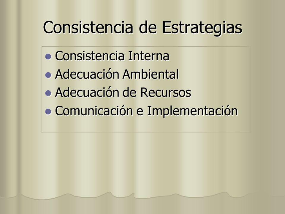 Consistencia de Estrategias Consistencia Interna Consistencia Interna Adecuación Ambiental Adecuación Ambiental Adecuación de Recursos Adecuación de R