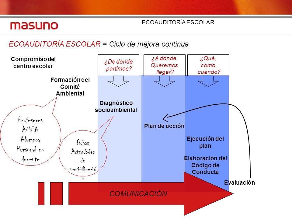 ECOAUDITORÍA ESCOLAR ECOAUDITORÍA ESCOLAR = Ciclo de mejora continua Formación del Comité Ambiental Compromiso del centro escolar Diagnóstico socioamb