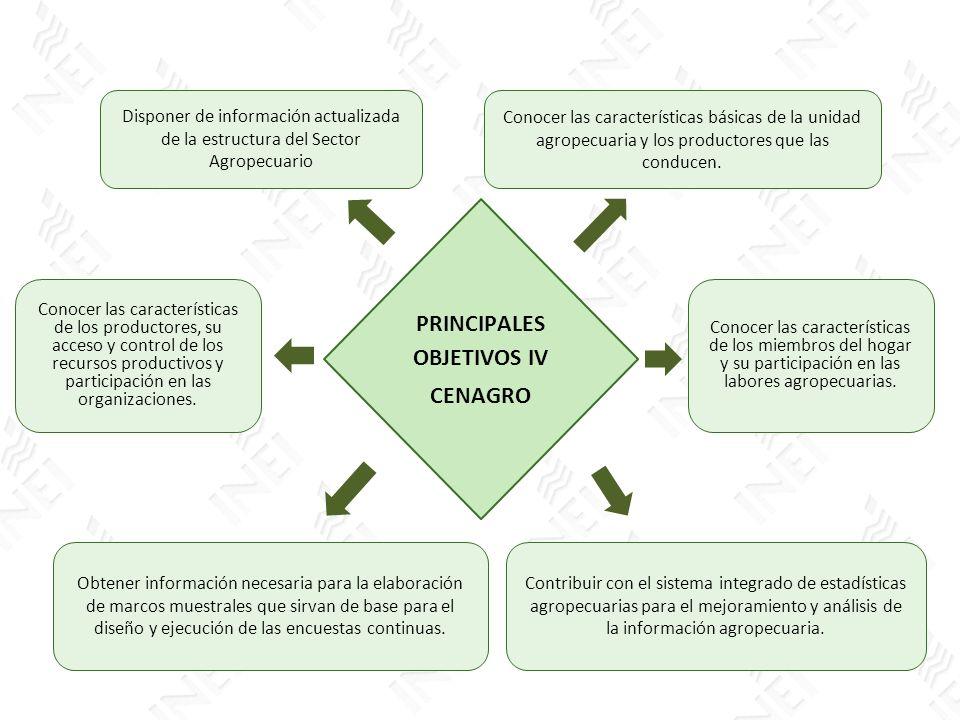 Disponer de información actualizada de la estructura del Sector Agropecuario Conocer las características básicas de la unidad agropecuaria y los produ
