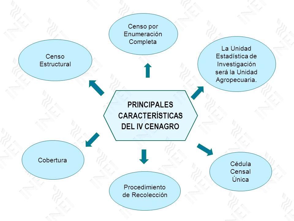 PRINCIPALES CARACTERÍSTICAS DEL IV CENAGRO Censo Estructural Censo por Enumeración Completa La Unidad Estadística de Investigación será la Unidad Agro
