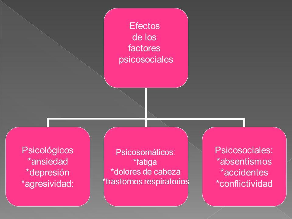 Efectos de los factores psicosociales Psicológicos *ansiedad *depresión *agresividad: Psicosomáticos: *fatiga *dolores de cabeza *trastornos respiratorios Psicosociales: *absentismos *accidentes *conflictividad