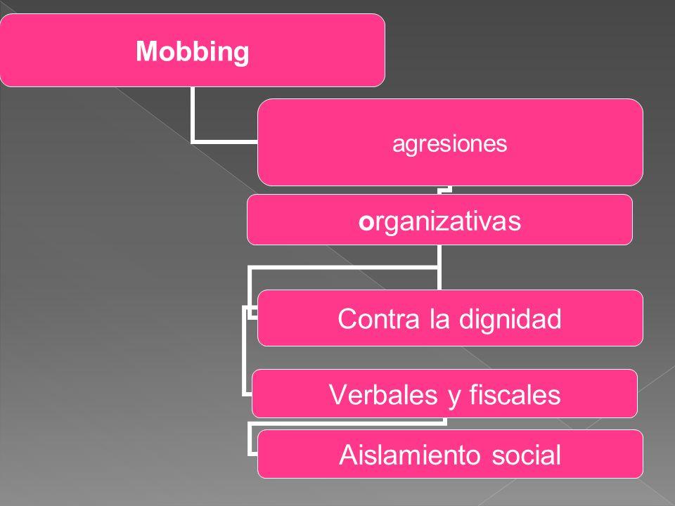 Mobbing agresiones organizativas Contra la dignidad Verbales y fiscales Aislamiento social