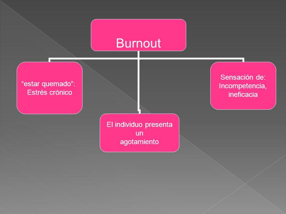 Burnout estar quemado: Estrés crónico El individuo presenta un agotamiento Sensación de: Incompetencia, ineficacia