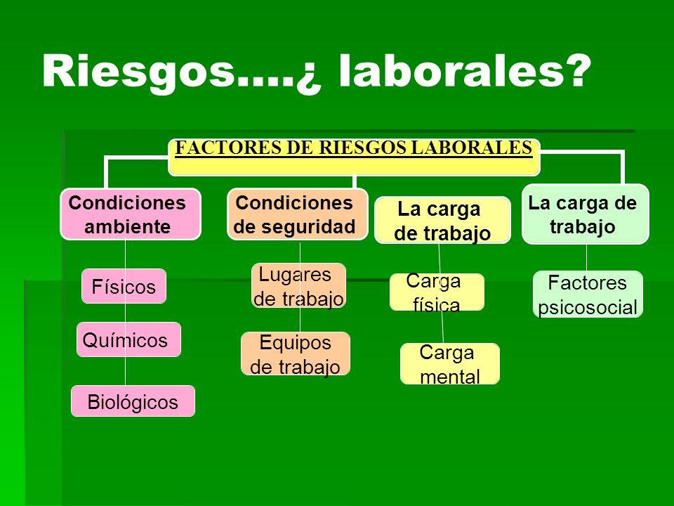 Riesgos….¿ laborales? La carga de trabajo Físicos Químicos Biológicos Lugares de trabajo Equipos de trabajo Carga física Carga mental Factores psicoso