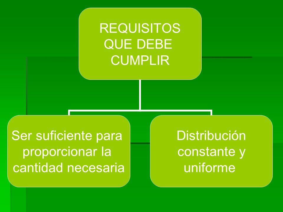 REQUISITOS QUE DEBE CUMPLIR Ser suficiente para proporcionar la cantidad necesaria Distribución constante y uniforme