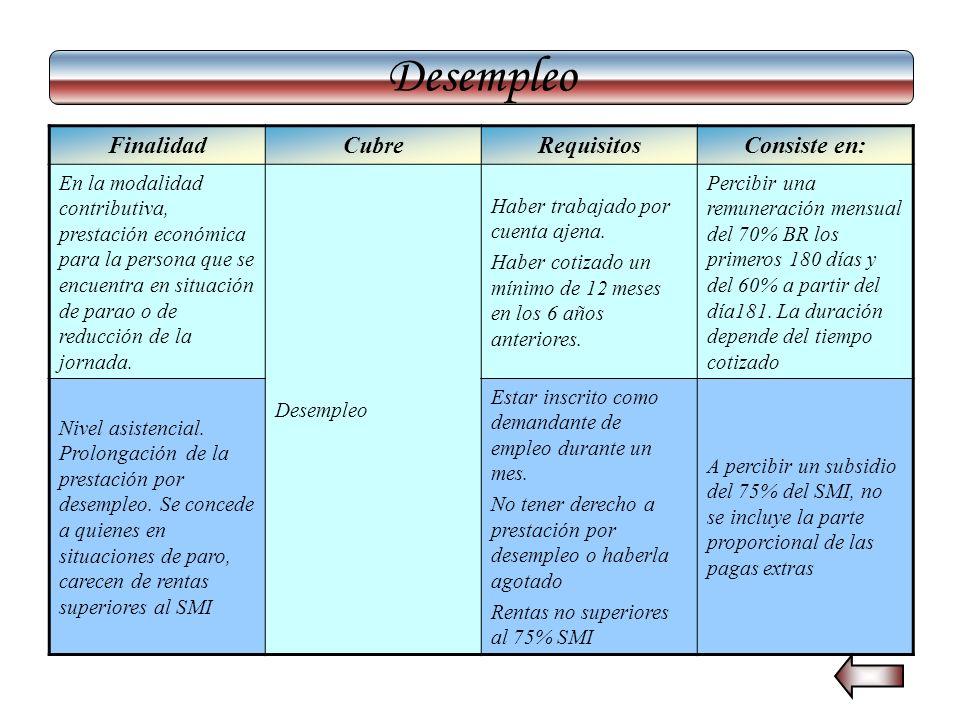 Desempleo FinalidadCubreRequisitosConsiste en: En la modalidad contributiva, prestación económica para la persona que se encuentra en situación de par