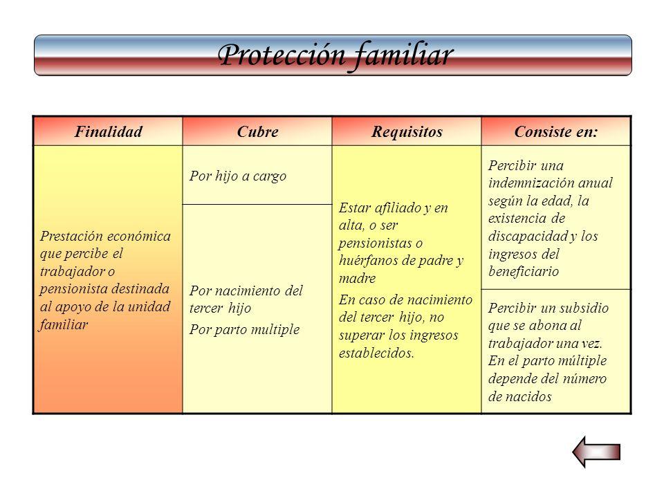 Protección familiar FinalidadCubreRequisitosConsiste en: Prestación económica que percibe el trabajador o pensionista destinada al apoyo de la unidad