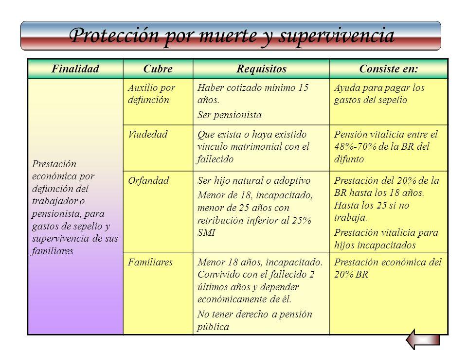 Protección por muerte y supervivencia FinalidadCubreRequisitosConsiste en: Prestación económica por defunción del trabajador o pensionista, para gasto