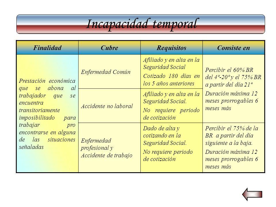 Incapacidad temporal FinalidadCubreRequisitosConsiste en Prestación económica que se abona al trabajador que se encuentra transitoriamente imposibilit