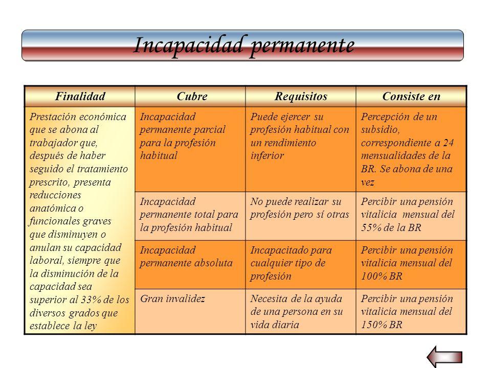 Incapacidad permanente Finalidad CubreRequisitosConsiste en Prestación económica que se abona al trabajador que, después de haber seguido el tratamien