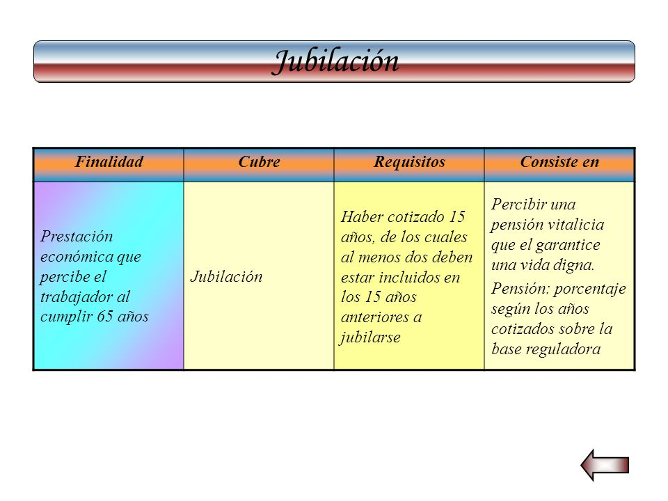 Desempleo FinalidadCubreRequisitosConsiste en: En la modalidad contributiva, prestación económica para la persona que se encuentra en situación de parao o de reducción de la jornada.
