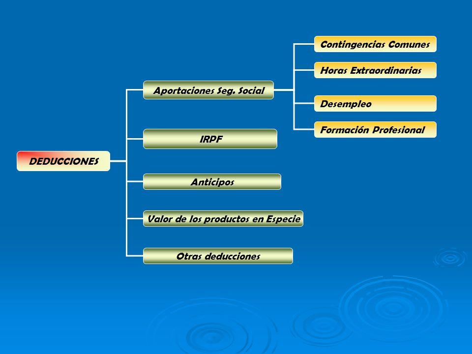 DEDUCCIONES IRPF Anticipos Aportaciones Seg.