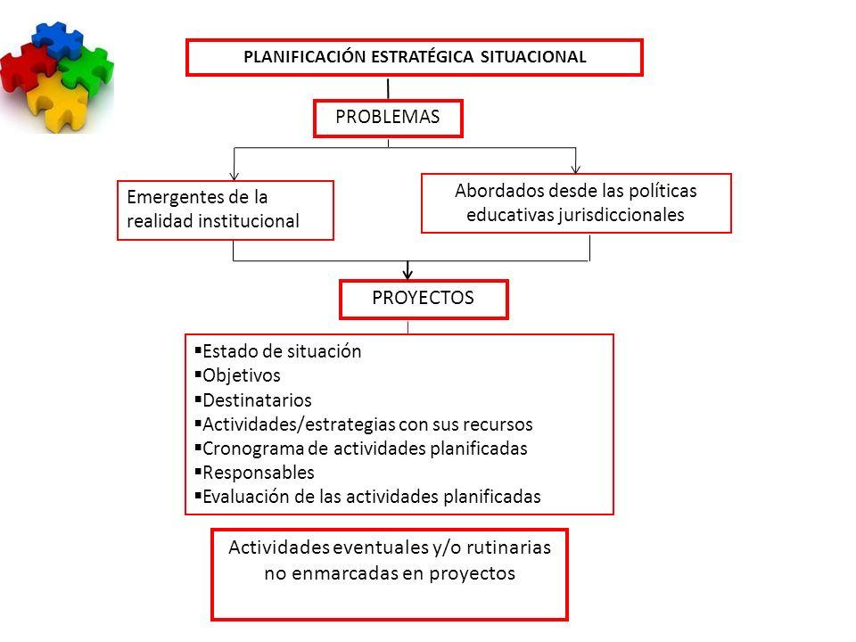 PLANIFICACIÓN ESTRATÉGICA SITUACIONAL PROBLEMAS Abordados desde las políticas educativas jurisdiccionales Emergentes de la realidad institucional PROY