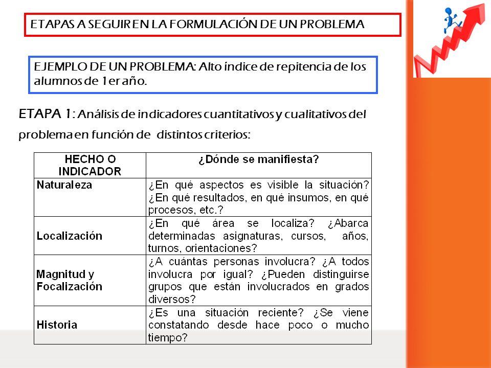 ETAPAS A SEGUIR EN LA FORMULACIÓN DE UN PROBLEMA ETAPA 1: Análisis de indicadores cuantitativos y cualitativos del problema en función de distintos cr