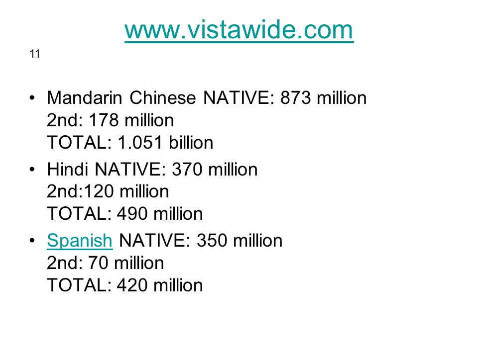 www.vistawide.com Mandarin Chinese NATIVE: 873 million 2nd: 178 million TOTAL: 1.051 billion Hindi NATIVE: 370 million 2nd:120 million TOTAL: 490 million Spanish NATIVE: 350 million 2nd: 70 million TOTAL: 420 millionSpanish 11