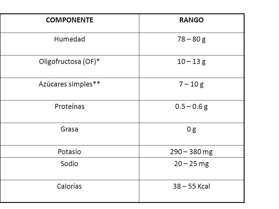 COMPONENTERANGO Humedad78 – 80 g Oligofructosa (OF)*10 – 13 g Azúcares simples**7 – 10 g Proteínas0.5 – 0.6 g Grasa0 g Potasio290 – 380 mg Sodio20 – 25 mg Calorías38 – 55 Kcal