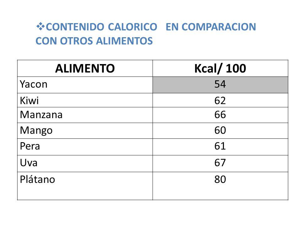 ALIMENTOKcal/ 100 Yacon54 Kiwi62 Manzana66 Mango60 Pera61 Uva67 Plátano80 CONTENIDO CALORICO EN COMPARACION CON OTROS ALIMENTOS