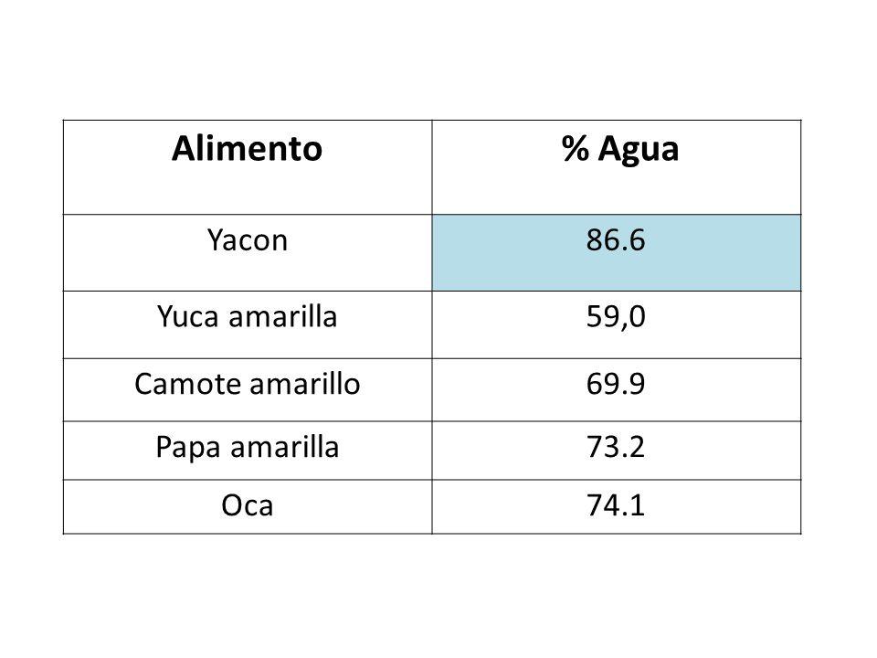 Alimento % Agua Yacon86.6 Yuca amarilla59,0 Camote amarillo69.9 Papa amarilla73.2 Oca74.1