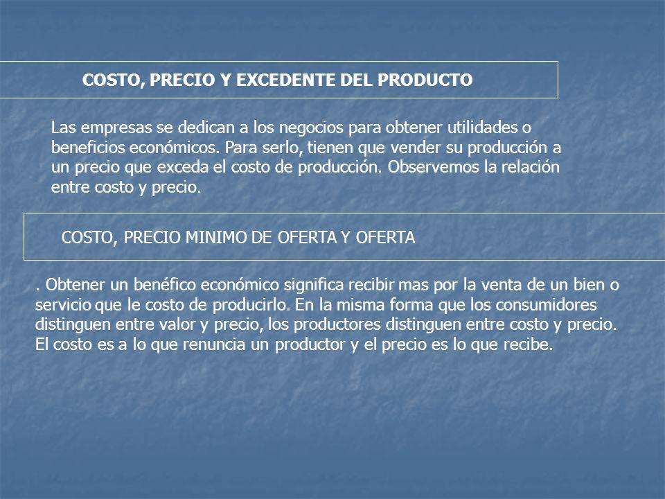 COSTO, PRECIO Y EXCEDENTE DEL PRODUCTO Las empresas se dedican a los negocios para obtener utilidades o beneficios económicos.