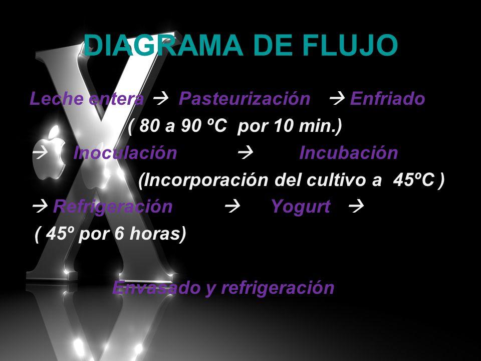 DIAGRAMA DE FLUJO Leche entera Pasteurización Enfriado ( 80 a 90 ºC por 10 min.) Inoculación Incubación (Incorporación del cultivo a 45ºC ) Refrigerac
