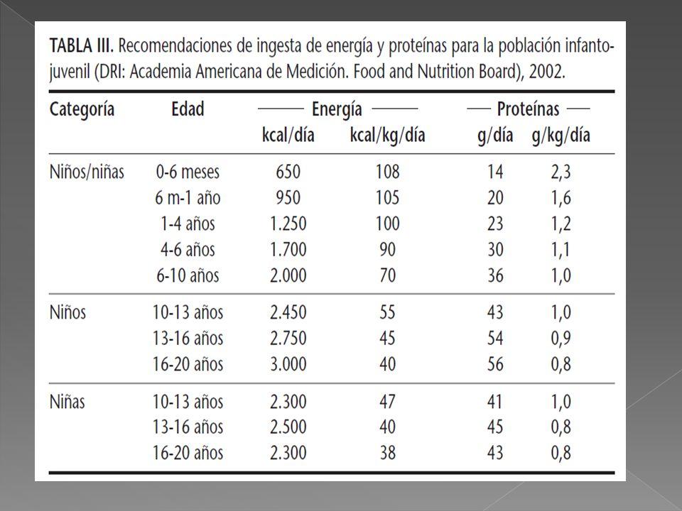 DRI de 2002, se permitan aportes entre el 10 y el 35% en forma de proteínas.