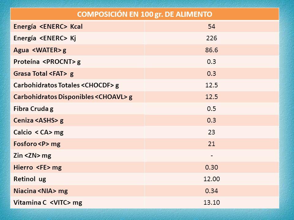 COMPOSICIÓN EN 100 gr. DE ALIMENTO Energía Kcal54 Energía Kj226 Agua g86.6 Proteína g0.3 Grasa Total g0.3 Carbohidratos Totales g12.5 Carbohidratos Di