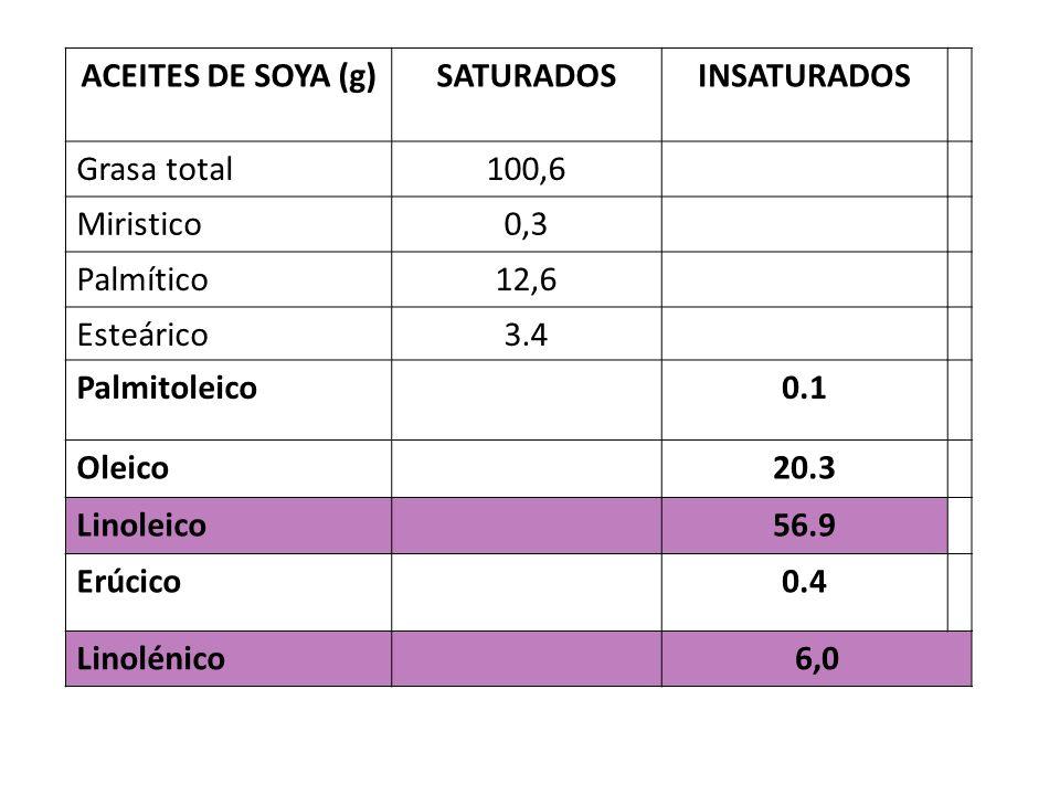 ACEITES DE SOYA (g)SATURADOSINSATURADOS Grasa total100,6 Miristico0,3 Palmítico12,6 Esteárico3.4 Palmitoleico0.1 Oleico20.3 Linoleico56.9 Erúcico0.4 Linolénico6,0