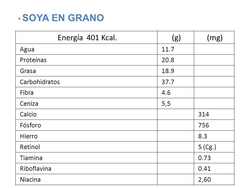Energía 401 Kcal.(g)(mg) Agua11.7 Proteínas20.8 Grasa18.9 Carbohidratos37.7 Fibra4.6 Ceniza5,5 Calcio314 Fósforo756 Hierro8.3 Retinol5 (Cg.) Tiamina0.73 Riboflavina0.41 Niacina2,60 SOYA EN GRANO
