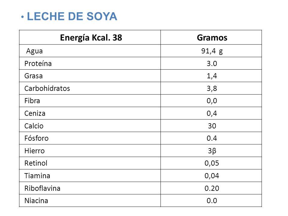 Energía Kcal. 38Gramos Agua91,4 g Proteína3.0 Grasa1,4 Carbohidratos3,8 Fibra0,0 Ceniza0,4 Calcio30 Fósforo0.4 Hierro3β3β Retinol0,05 Tiamina0,04 Ribo