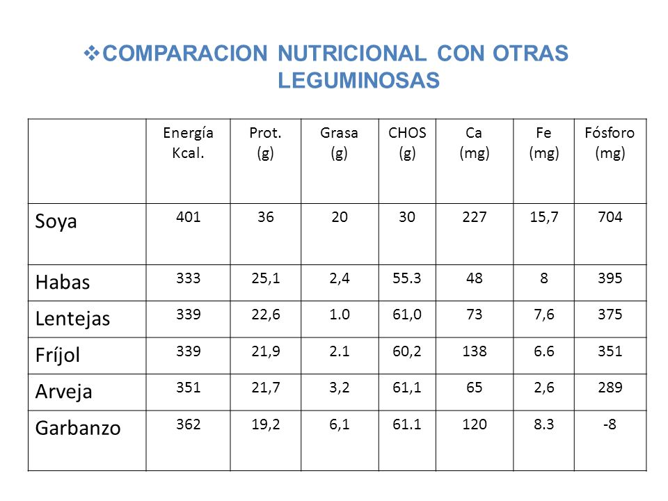 Energía Kcal. Prot. (g) Grasa (g) CHOS (g) Ca (mg) Fe (mg) Fósforo (mg) Soya 40136203022715,7704 Habas 33325,12,455.3488395 Lentejas 33922,61.061,0737