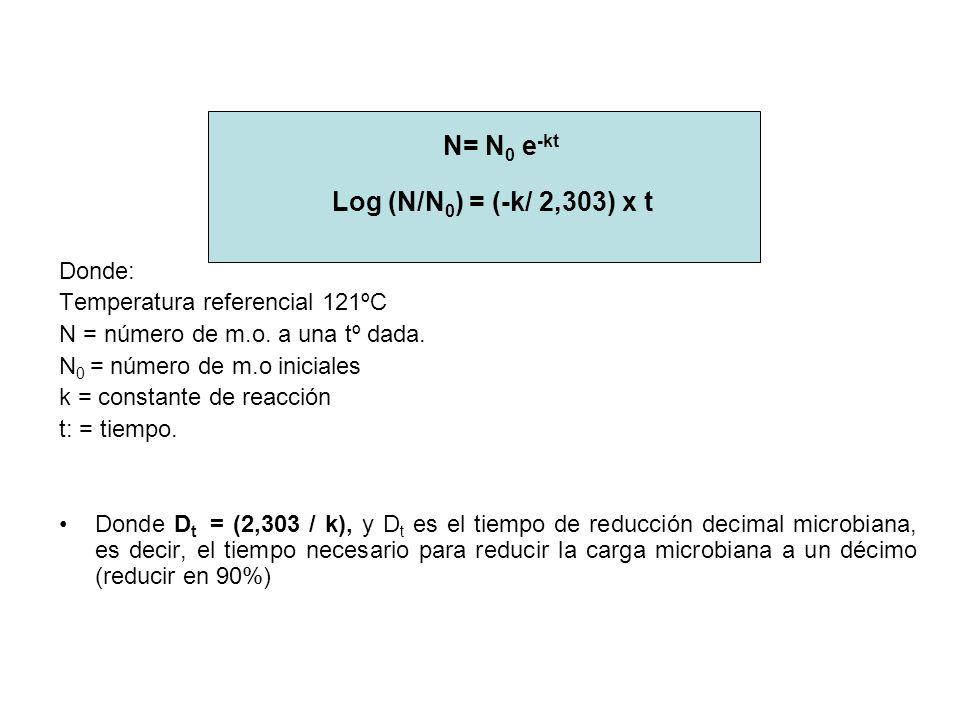 N= N 0 e -kt Log (N/N 0 ) = (-k/ 2,303) x t Donde: Temperatura referencial 121ºC N = número de m.o. a una tº dada. N 0 = número de m.o iniciales k = c
