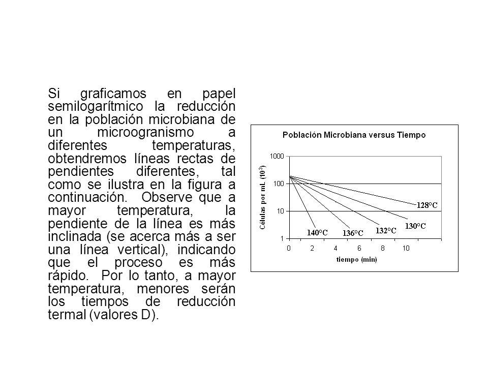 Si graficamos en papel semilogarítmico la reducción en la población microbiana de un microogranismo a diferentes temperaturas, obtendremos líneas rect