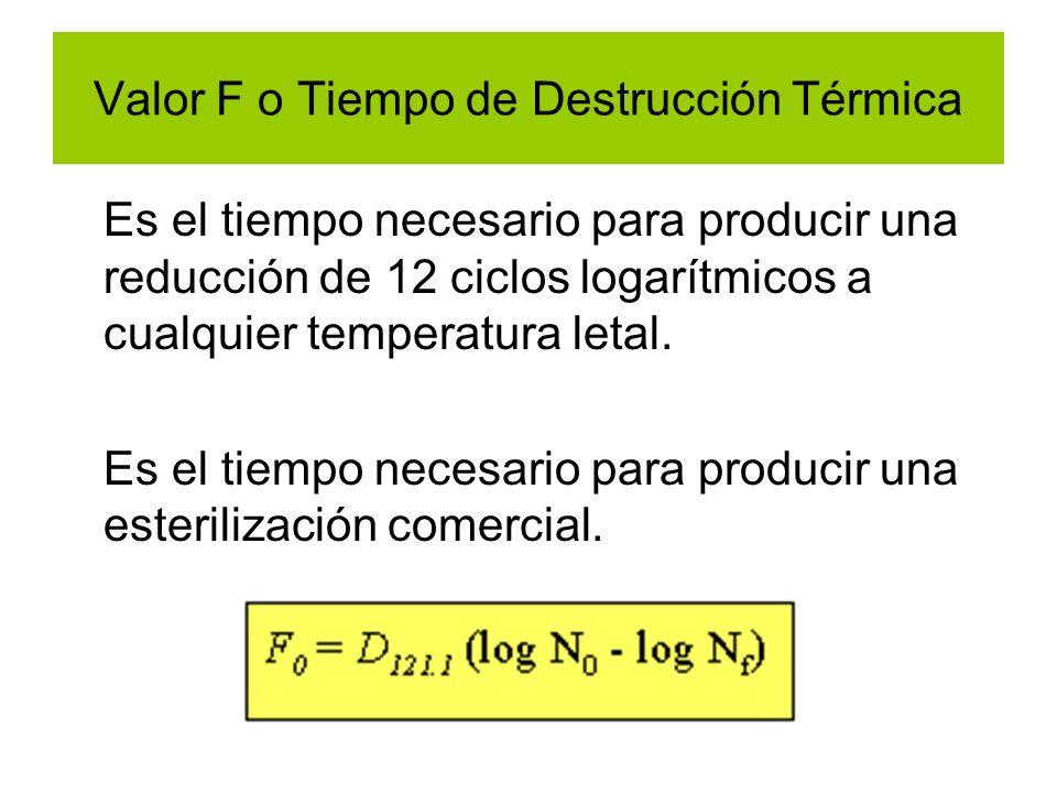 Valor F o Tiempo de Destrucción Térmica Es el tiempo necesario para producir una reducción de 12 ciclos logarítmicos a cualquier temperatura letal. Es