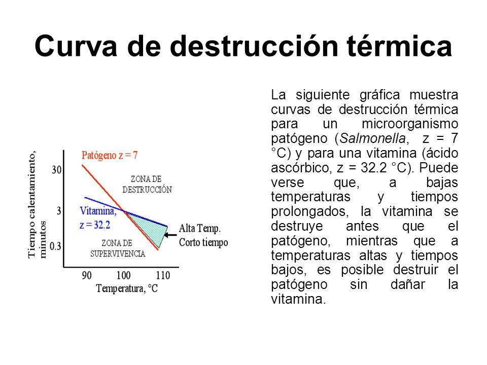 Curva de destrucción térmica La siguiente gráfica muestra curvas de destrucción térmica para un microorganismo patógeno (Salmonella, z = 7 °C) y para