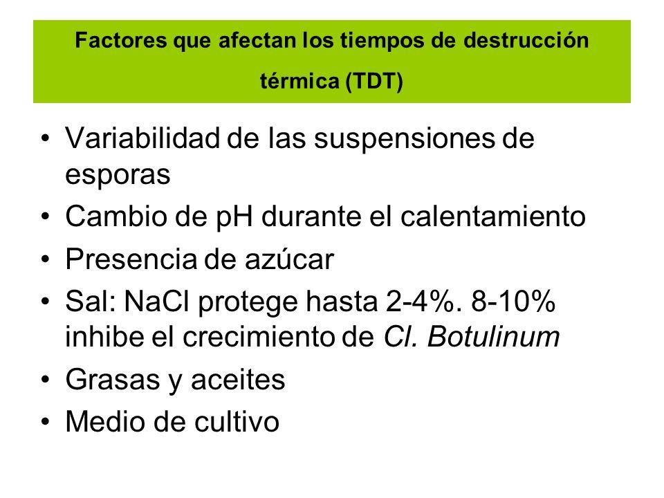 Factores que afectan los tiempos de destrucción térmica (TDT) Variabilidad de las suspensiones de esporas Cambio de pH durante el calentamiento Presen