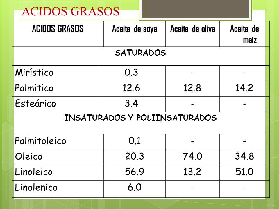 ACIDOS GRASOS Aceite de soyaAceite de olivaAceite de maíz SATURADOS Mirístico0.3-- Palmitico12.612.814.2 Esteárico3.4-- INSATURADOS Y POLIINSATURADOS