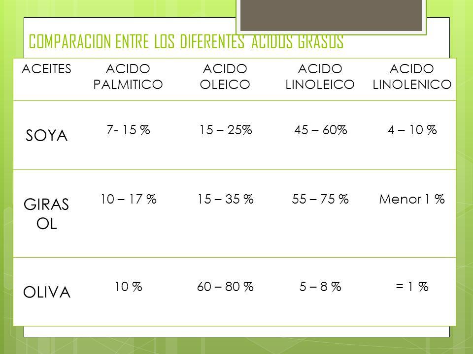 ACEITESACIDO PALMITICO ACIDO OLEICO ACIDO LINOLEICO ACIDO LINOLENICO SOYA 7- 15 %15 – 25%45 – 60%4 – 10 % GIRAS OL 10 – 17 %15 – 35 %55 – 75 %Menor 1
