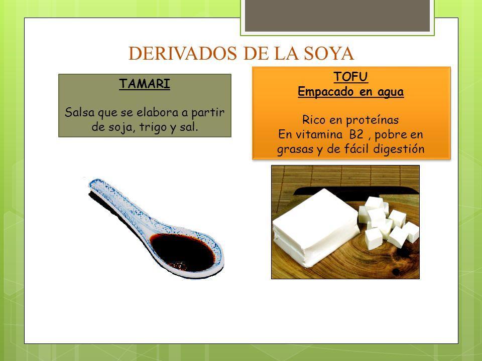 DERIVADOS DE LA SOYA TOFU Empacado en agua Rico en proteínas En vitamina B2, pobre en grasas y de fácil digestión TOFU Empacado en agua Rico en proteí
