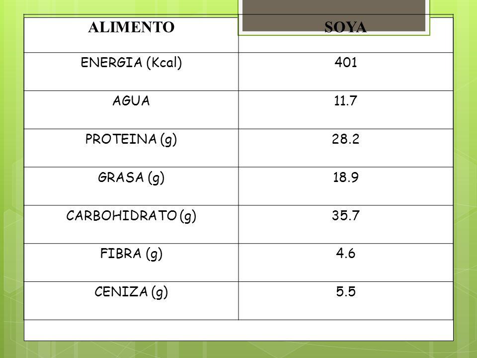 ALIMENTOSOYA ENERGIA (Kcal)401 AGUA11.7 PROTEINA (g)28.2 GRASA (g)18.9 CARBOHIDRATO (g)35.7 FIBRA (g)4.6 CENIZA (g)5.5