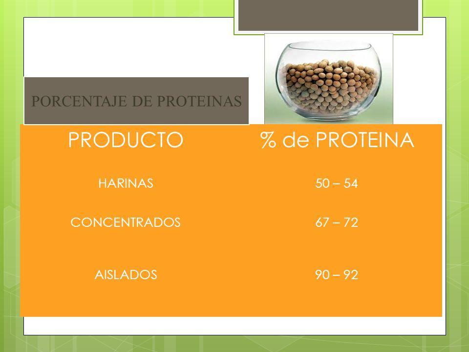 PRODUCTO% de PROTEINA HARINAS50 – 54 CONCENTRADOS67 – 72 AISLADOS90 – 92 PORCENTAJE DE PROTEINAS