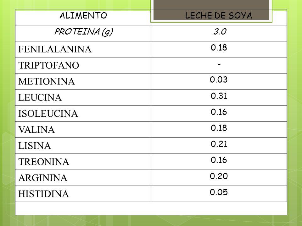 ALIMENTOLECHE DE SOYA PROTEINA (g)3.0 FENILALANINA 0.18 TRIPTOFANO - METIONINA 0.03 LEUCINA 0.31 ISOLEUCINA 0.16 VALINA 0.18 LISINA 0.21 TREONINA 0.16