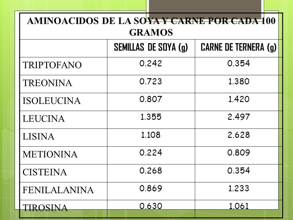 AMINOACIDOS DE LA SOYA Y CARNE POR CADA 100 GRAMOS SEMILLAS DE SOYA (g)CARNE DE TERNERA (g) TRIPTOFANO 0.2420.354 TREONINA 0.7231.380 ISOLEUCINA 0.807