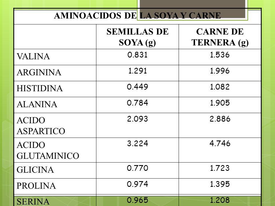 AMINOACIDOS DE LA SOYA Y CARNE SEMILLAS DE SOYA (g) CARNE DE TERNERA (g) VALINA 0.8311.536 ARGININA 1.2911.996 HISTIDINA 0.4491.082 ALANINA 0.7841.905