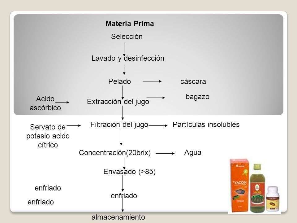 Concentración(20brix) Filtración del jugo Extracción del jugo Selección Pelado Materia Prima Lavado y desinfección Envasado (>85) enfriado almacenamie