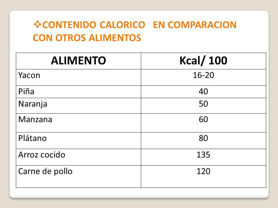 ALIMENTOKcal/ 100 Yacon16-20 Piña40 Naranja50 Manzana60 Plátano80 Arroz cocido135 Carne de pollo120 CONTENIDO CALORICO EN COMPARACION CON OTROS ALIMEN