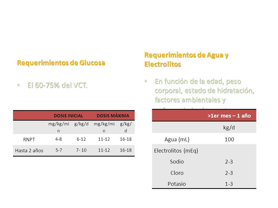 Requerimientos de Glucosa El 60-75% del VCT. El 60-75% del VCT. Requerimientos de Agua y Electrolitos En función de la edad, peso corporal, estado de