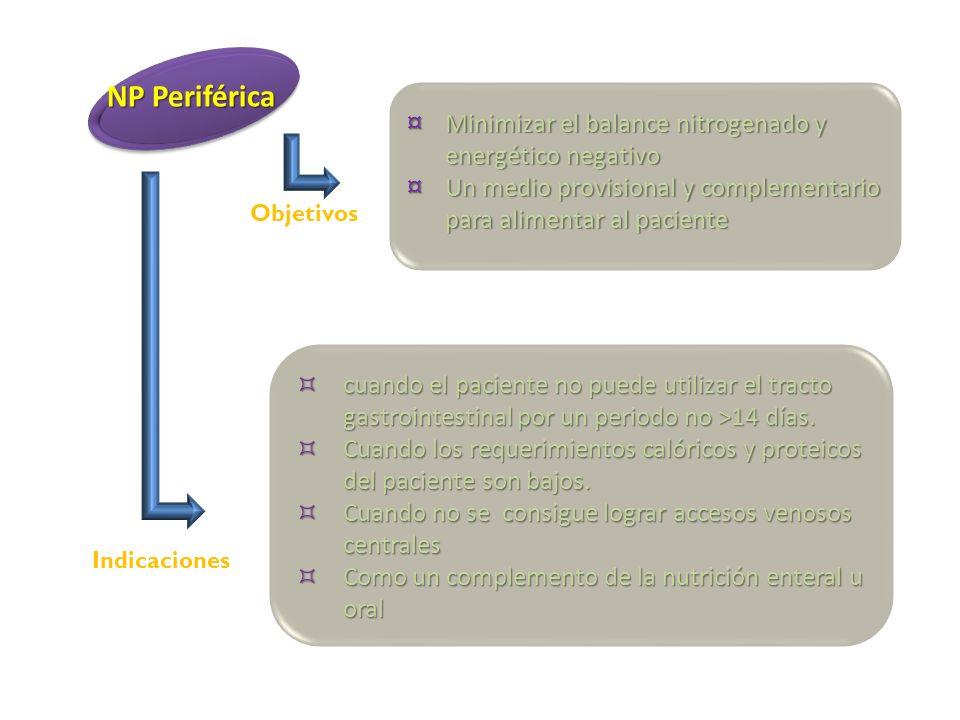 NP Periférica ¤ Minimizar el balance nitrogenado y energético negativo ¤ Un medio provisional y complementario para alimentar al paciente cuando el pa